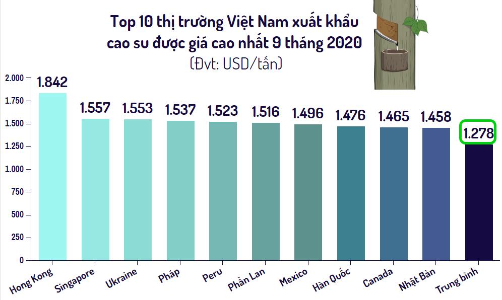 Top 10 thị trường Việt Nam xuất khẩu cao su nhiều nhất 9 tháng đầu năm 2020