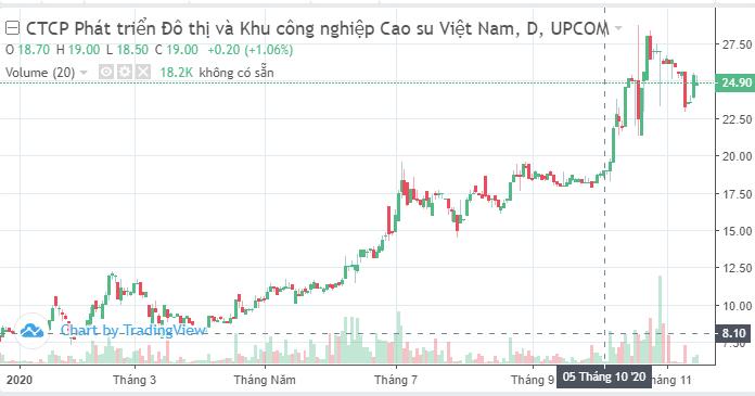 Cao su Tây Ninh muốn thoái hết 7,61% vốn tại VRG