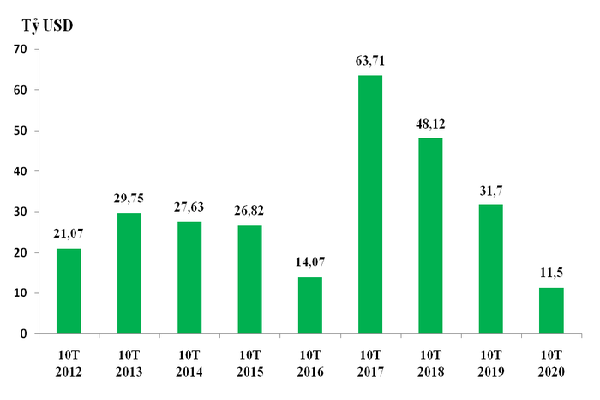 Áp đảo doanh nghiệp nội, khối FDI tại Việt Nam xuất siêu kỷ lục 28,9 tỷ USD
