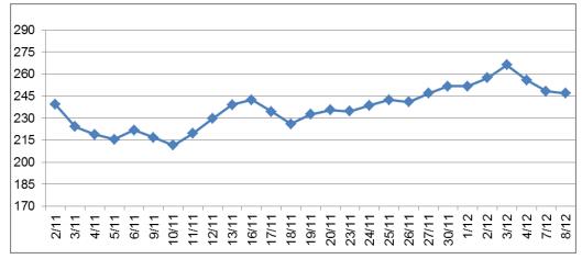 Giá cao su đầu tháng 12 sụt giảm khi dịch COVID-19 bùng phát tại nhiều nước
