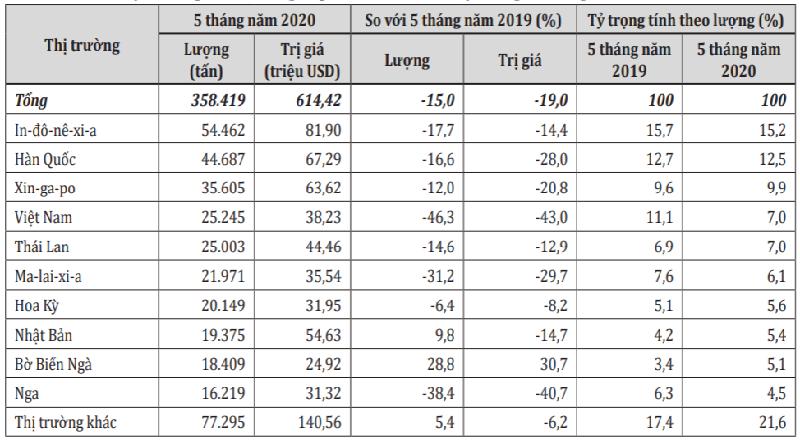 Nhập khẩu cao su của Ấn Độ giảm mạnh tại nhiều thị trường