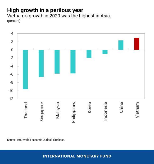 IMF khen ngợi kinh tế Việt Nam, khuyến nghị tiếp tục cải cách