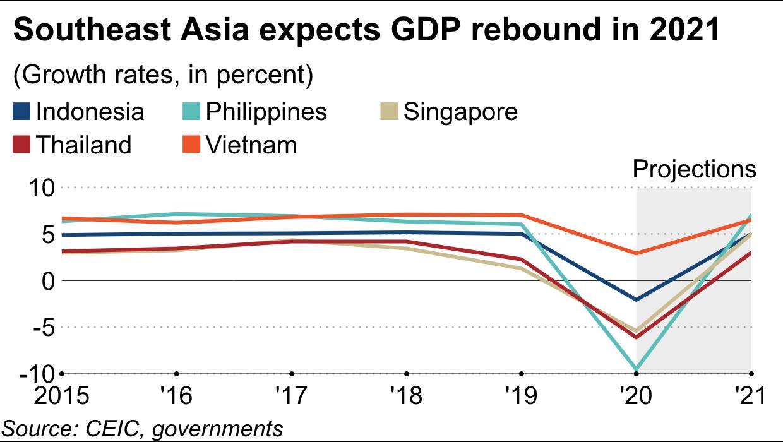 Tăng trưởng của Việt Nam sẽ tiếp tục dẫn đầu Đông Nam Á