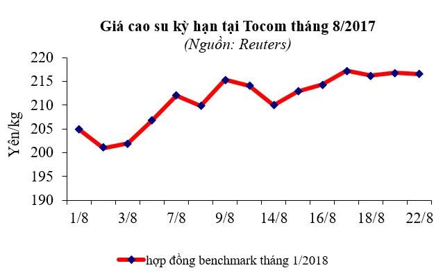 Báo cáo ngành hàng cao su tháng 8/2017