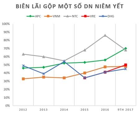 Điểm mặt những doanh nghiệp có tỷ suất lãi gộp cao nhất TTCK Việt Nam