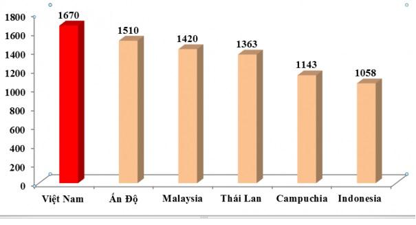 Năm 2017 – 2018: Dấu ấn ngành cao su Việt Nam trên thế giới