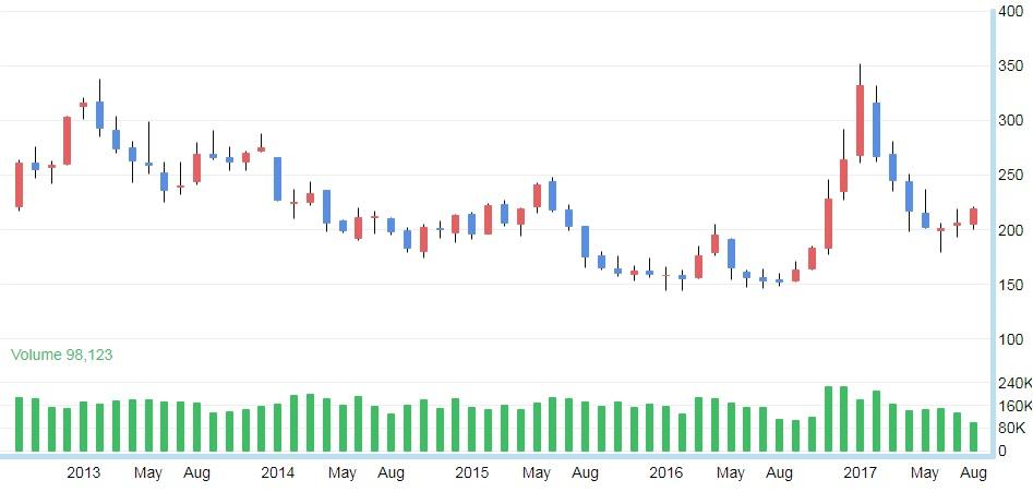 Giá cao su đạt mức cao nhất trong vòng 3 tháng
